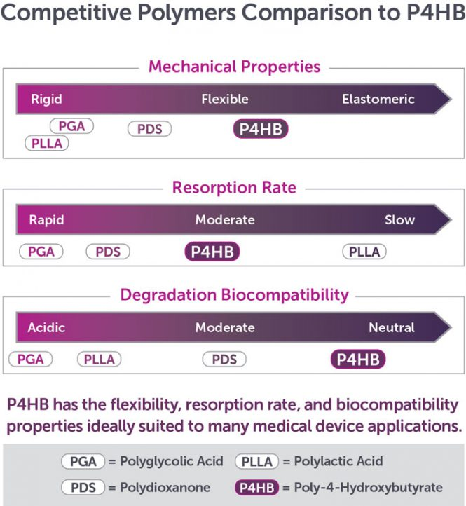 Competitive Polymers Comparison to P4HB